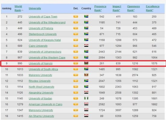 University of Nairobi has taken the first position in East Africa in the latest Webometrics ranking of world universities.